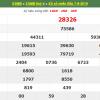 Dự đoán xổ số miền bắc ngày 08/08 chính xác 100% từ các cao thủ