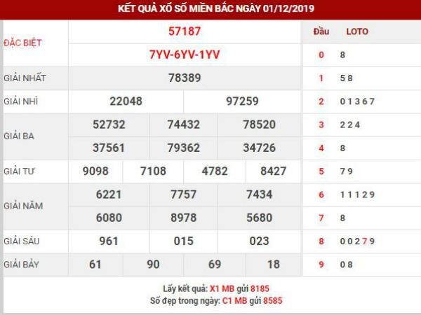 Dự đoán kết quả XSMB Vip ngày 02/12/2019