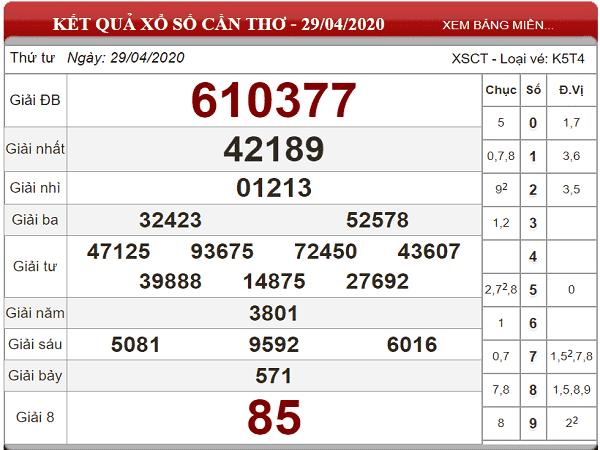 Bảng KQXSCT- Dự đoán xổ số cần thơ ngày 06/05/2020