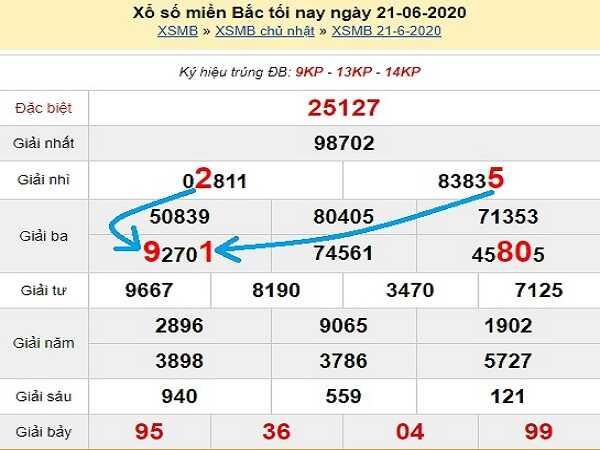 Dự đoán KQXSMB- xổ số miền bắc thứ 2 ngày 22/06