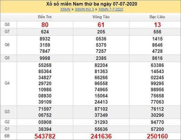 Thống kê KQXSMN 14/7/2020 chốt KQXS miền Nam thứ 3