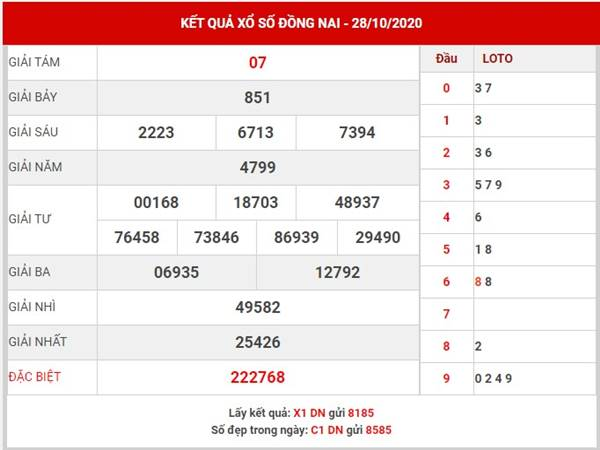 Dự đoán kết quả XS Đồng Nai thứ 4 ngày 4-11-2020