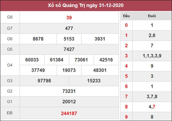 Phân tích XSQT 7/1/2021 nổ lô Quảng Trị thứ 5 siêu chuẩn