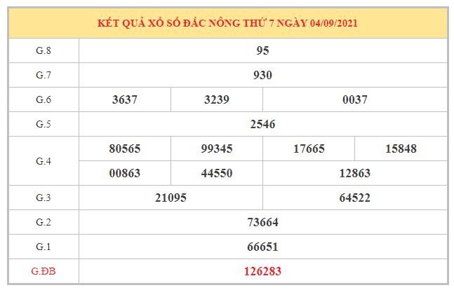 Dự đoán XSDNG 11/9/2021 dựa trên kết quả kì trước